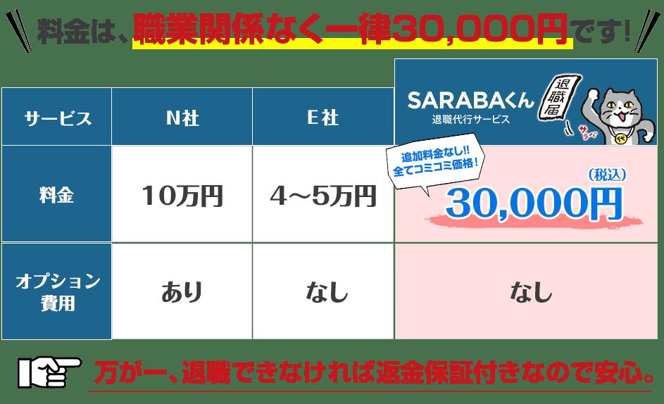 料金返金保証 N社料金10万円+オプション費用あり E社40000~50000円なし SARABA一律30000円あり 料金は、職業関係なく一律30000円です。万が一、退職できなければ返金保証付きなので安心してください。